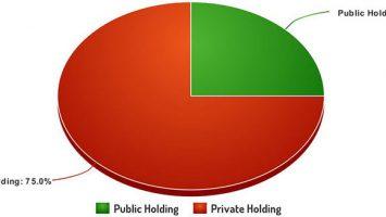 Public Share